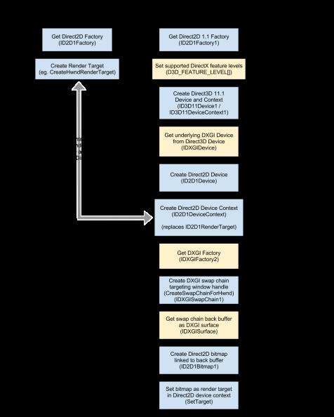 Direct2D Initialization Comparison