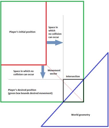 2D Platform Games Part 1: Collision Detection for Dummies