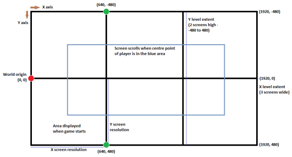Figure 1. Our game world split into screen-sized grid rectangles, with some important areas highlighted
