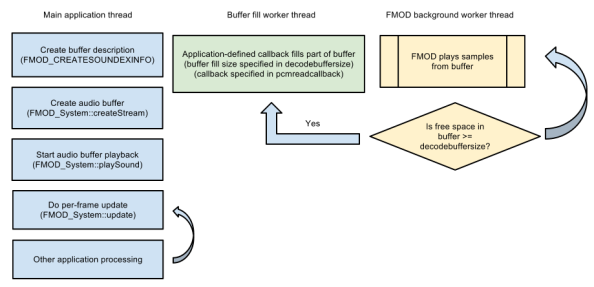 FMOD Buffer Fill Process