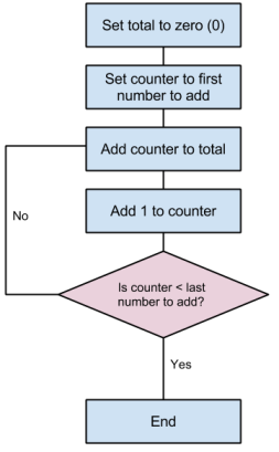 Figure 1. Adding all the numbers in a contiguous sequence in a single-threaded application
