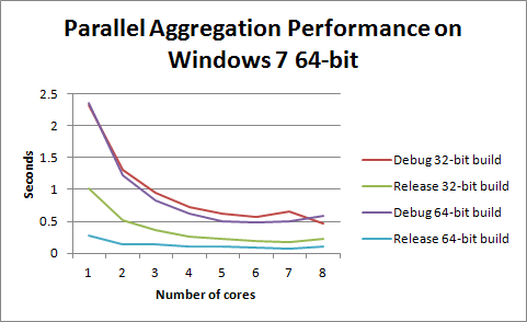 Figure 4. Performance of our example application on 64-bit Windows in various build configurations