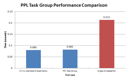 Figure 1. Comparison between PPL task groups, C++ thread library and a single-threaded implementation