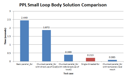 Figure 3. Using chunked parallel_for loops to improve performance when the loop body is small