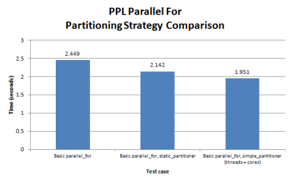 Figure 4. Partitioning strategy comparison for a non-chunked parallel_for loop
