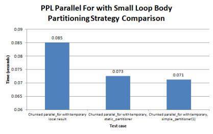Figure 5. Partitioning strategy comparison for a chunked parallel_for loop