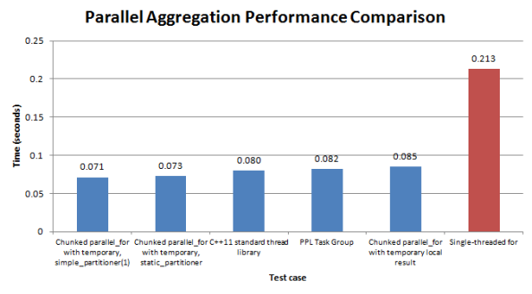 Figure 6. Performance comparison between the single-threaded implementation (red), the C++11 thread library, PPL task groups and standard and chunked cases of parallel_for