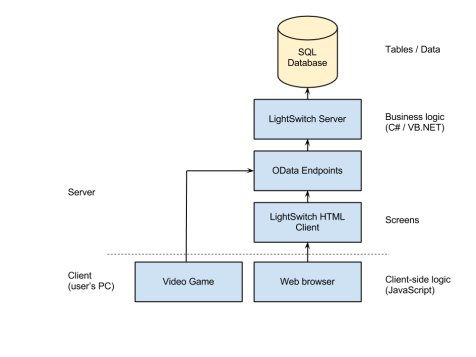 Figure 1. Architecture of our 3-tier LightSwitch Application