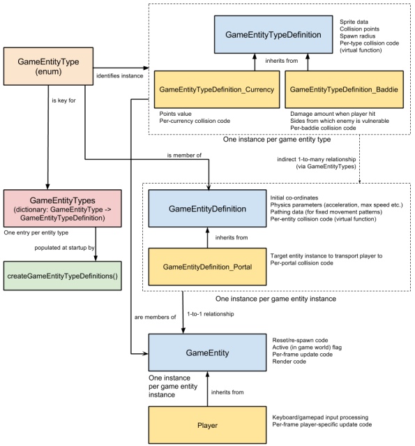 Figure 1. The game entity framework hierarchy (click to see full size)